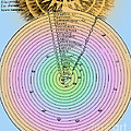 Aristotlelian And Christian Cosmologies Poster by Science Source